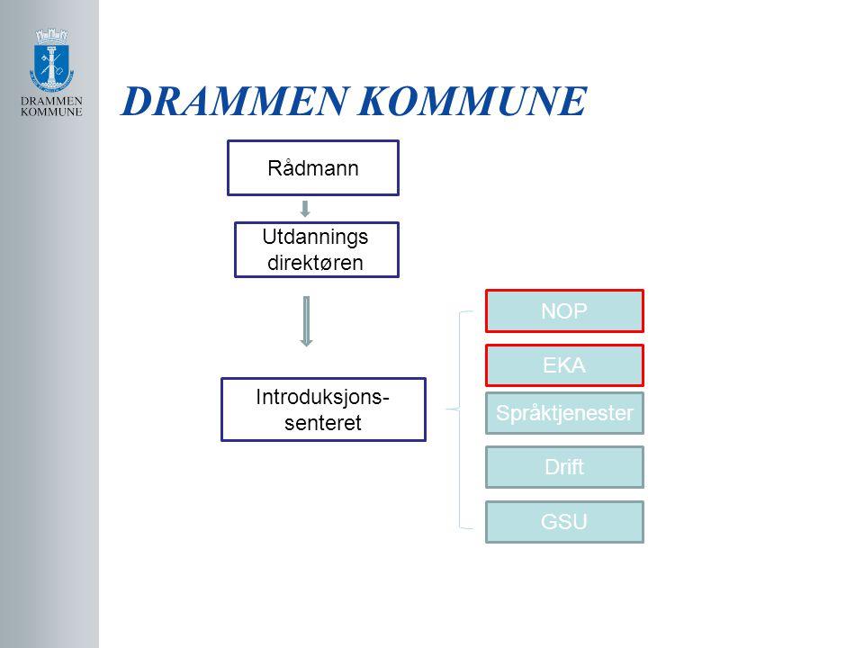 DRAMMEN KOMMUNE Introduksjons- senteret NOP EKA Språktjenester Drift GSU Utdannings direktøren Rådmann