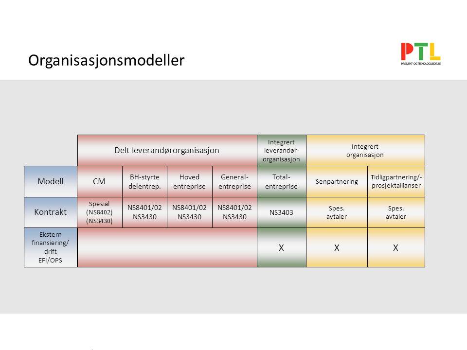 Organisasjonsmodeller CM BH-styrte delentrep.