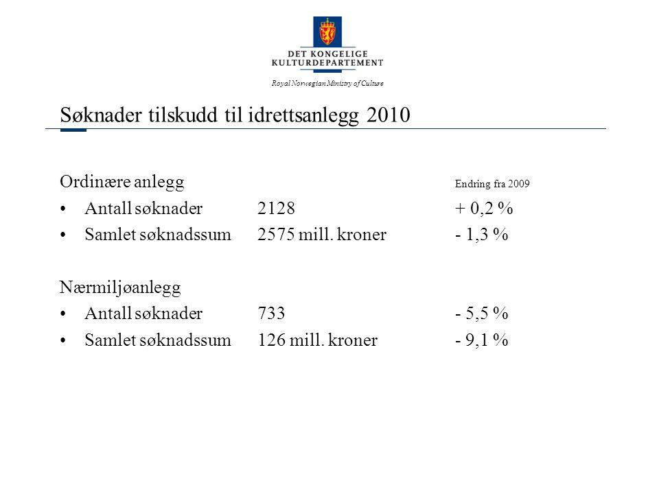 Royal Norwegian Ministry of Culture Søknader tilskudd til idrettsanlegg 2010 Ordinære anlegg Endring fra 2009 •Antall søknader 2128 + 0,2 % •Samlet søknadssum2575 mill.