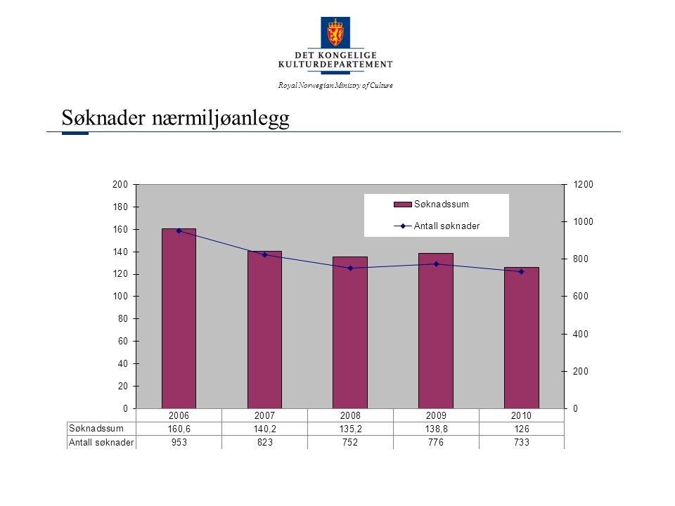 Royal Norwegian Ministry of Culture HOVEDFORDELINGEN 2010 Post 1 Idrettsanlegg 1.1 Idrettsanlegg i kommunene 676 600 000 1.2 Anleggspolitisk program 65 000 000 1.3 Anlegg for friluftsliv i fjellet 8 000 000 749 600 000 Post 2 Nasjonalanlegg/Spesielle anlegg 2.1 Nasjonalanlegg 24 950 000 2.2 Spesielle anlegg 2 150 000 27 100 000 Post 3 Forsknings- og utviklingsarbeid 3.1 Idrettsforskning 15 000 000 3.2 Idrettsfaglig utvikling 800 000 3.3 Anleggsfaglig utvikling 1 800 000 3.4 Idrettsanleggsregisteret 1 500 000 3.5 Utviklingsarbeid i fylkeskommunene 950 000 20 050 000 Post 4 Spesielle aktiviteter 4.1 Antidopingarbeid 28 050 000 4.2 Fysisk aktivitet og inkludering i idrettslag 10 600 000 4.3 Friluftstiltak for barn og ungdom 11 000 000 49 650 000