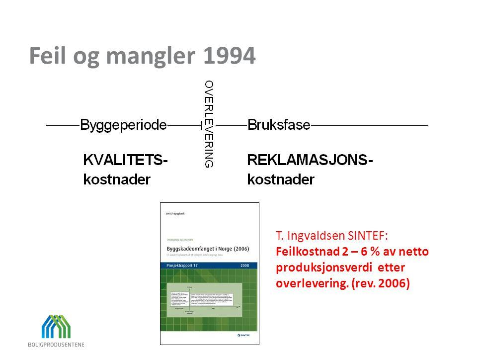 Feil og mangler 1994 T. Ingvaldsen SINTEF: Feilkostnad 2 – 6 % av netto produksjonsverdi etter overlevering. (rev. 2006)