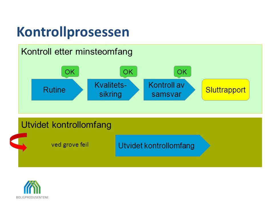 Utvidet kontrollomfang Kontroll etter minsteomfang Kontrollprosessen Rutine Kvalitets- sikring Kontroll av samsvar Utvidet kontrollomfang Sluttrapport