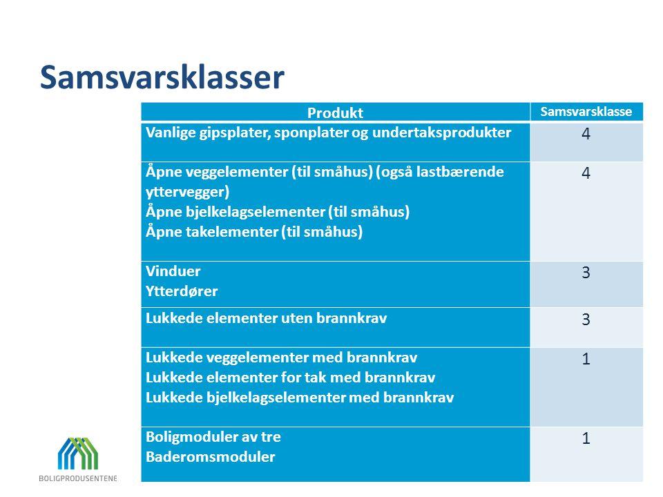 Samsvarsklasser Produkt Samsvarsklasse Vanlige gipsplater, sponplater og undertaksprodukter 4 Åpne veggelementer (til småhus) (også lastbærende ytterv