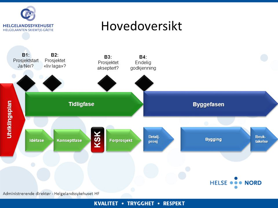 Administrerende direktør - Helgelandssykehuset HF Innhold • Utviklingsplan – B1 Tidligfasegrunnlag • Idéfasen – B2 – Mål – Innhold – Beslutning • Konseptfasen – B3 – Mål – Innhold – KSK – Beslutning • Forprosjektfasen – B4 – Mål – Innhold – Beslutning