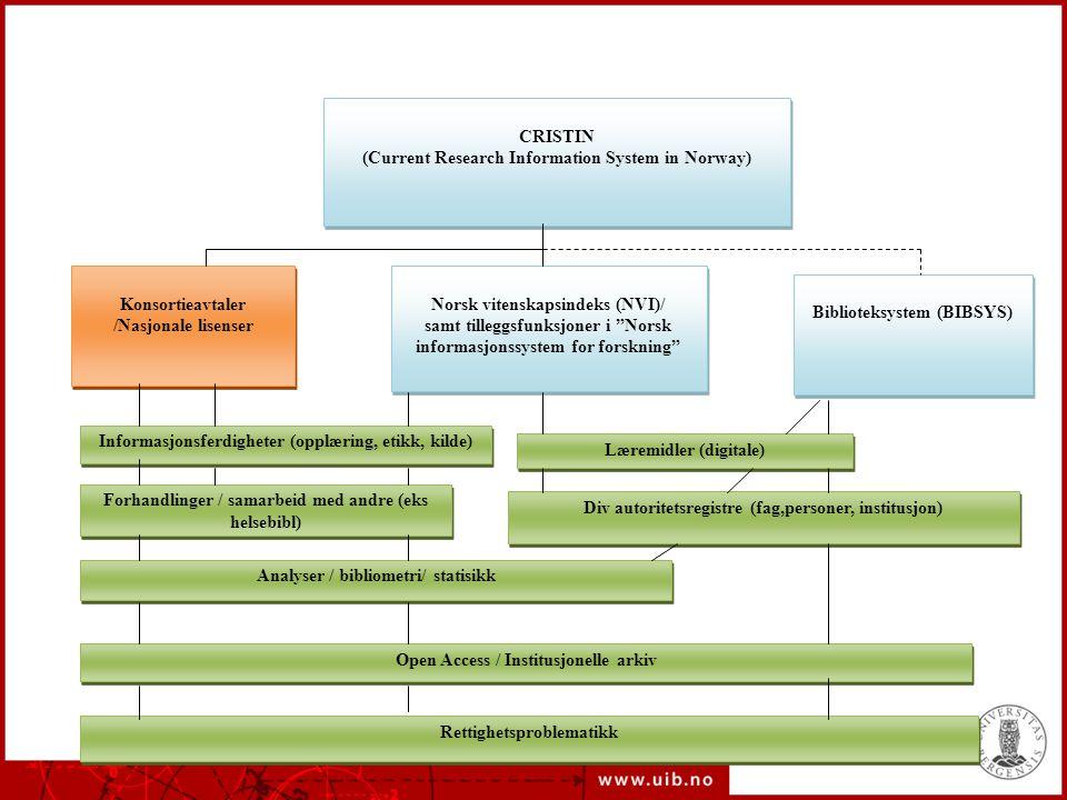 CRISTIN (Current Research Information System in Norway) CRISTIN (Current Research Information System in Norway) Konsortieavtaler /Nasjonale lisenser Norsk vitenskapsindeks (NVI)/ samt tilleggsfunksjoner i Norsk informasjonssystem for forskning Biblioteksystem (BIBSYS) Informasjonsferdigheter (opplæring, etikk, kilde) Læremidler (digitale) Forhandlinger / samarbeid med andre (eks helsebibl) Div autoritetsregistre (fag,personer, institusjon) Analyser / bibliometri/ statisikk Open Access / Institusjonelle arkiv Rettighetsproblematikk