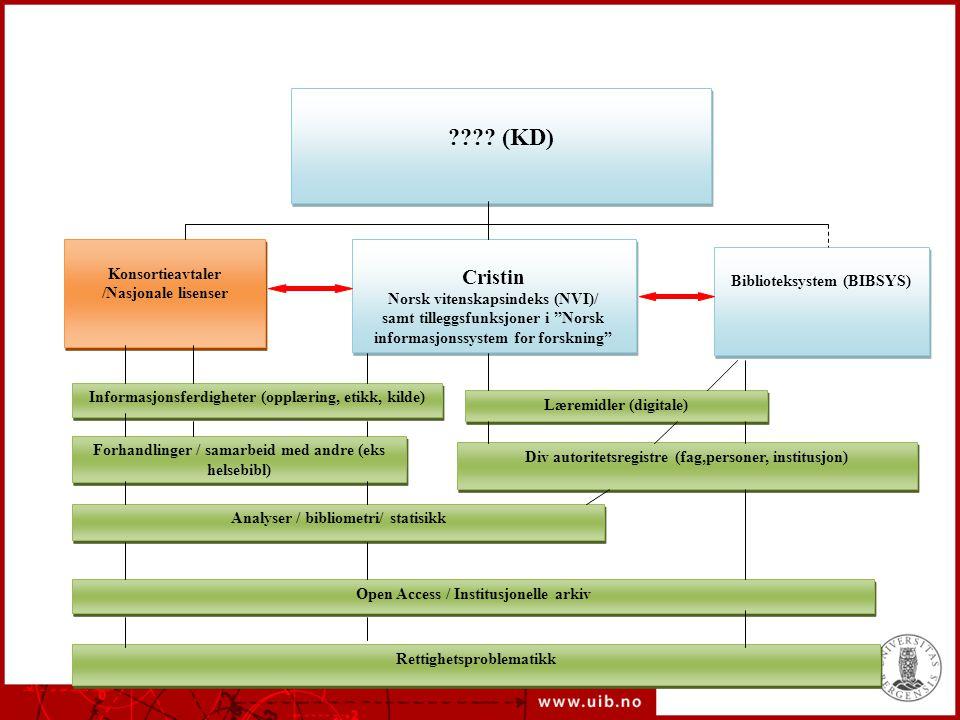 """???? (KD) Konsortieavtaler /Nasjonale lisenser Cristin Norsk vitenskapsindeks (NVI)/ samt tilleggsfunksjoner i """"Norsk informasjonssystem for forskning"""