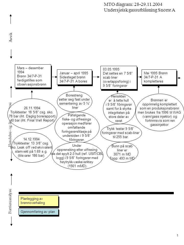 Avvik Hendelse- og årsaksanalyse Barriereanalyse MTO diagram: 28-29.11.2004 Undersjøisk gassutblåsning Snorre A 1 Mars – desember 1994 Brønn 34/7-P-31 ferdigstilles som observasjonsbrønn Mars – desember 1994 Brønn 34/7-P-31 ferdigstilles som observasjonsbrønn 03.05.1995 Det settes en 7 5/8 scab liner (overlappsforing) i 9 5/8 foringsrør 03.05.1995 Det settes en 7 5/8 scab liner (overlappsforing) i 9 5/8 foringsrør Hensikten er å tette hull i 9 5/8 fôringsrør samt for å styrke integriteten på store deler av røret.