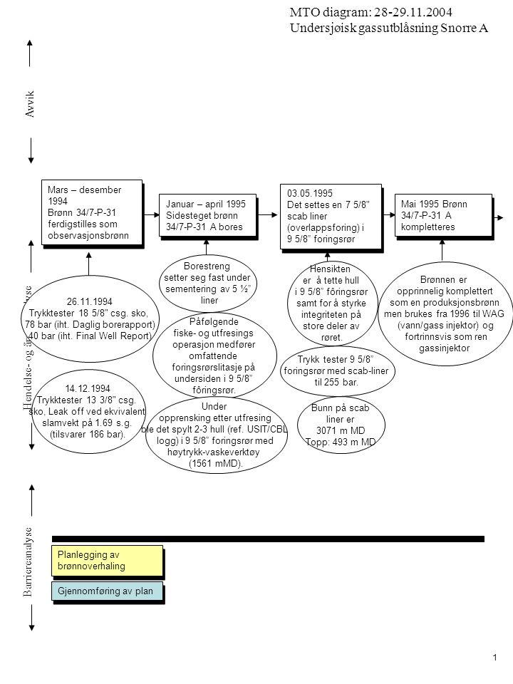 Avvik Hendelse- og årsaksanalyse Barriereanalyse MTO diagram: 28-29.11.2004 Undersjøisk gassutblåsning Snorre A 2 1.Januar 2003: Statoil overtar operatøransvar på Snorre 1.Januar 2003: Statoil overtar operatøransvar på Snorre Januar 2000-2002: NH har operatøransvaret etter Saga.