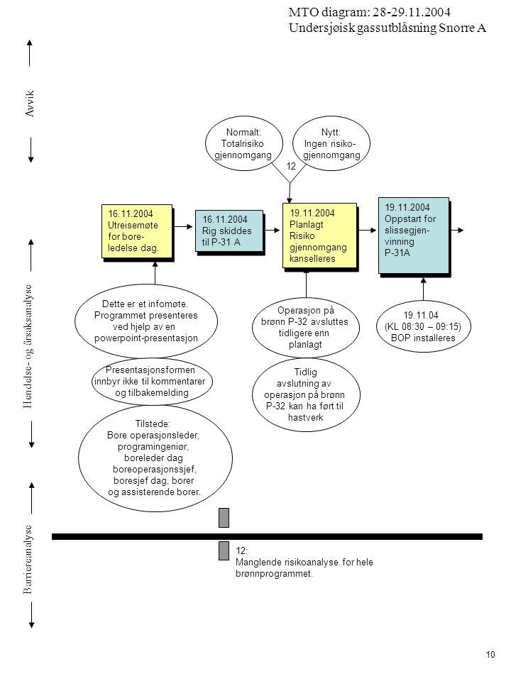 Avvik Hendelse- og årsaksanalyse Barriereanalyse MTO diagram: 28-29.11.2004 Undersjøisk gassutblåsning Snorre A 10 Dette er et infomøte. Programmet pr