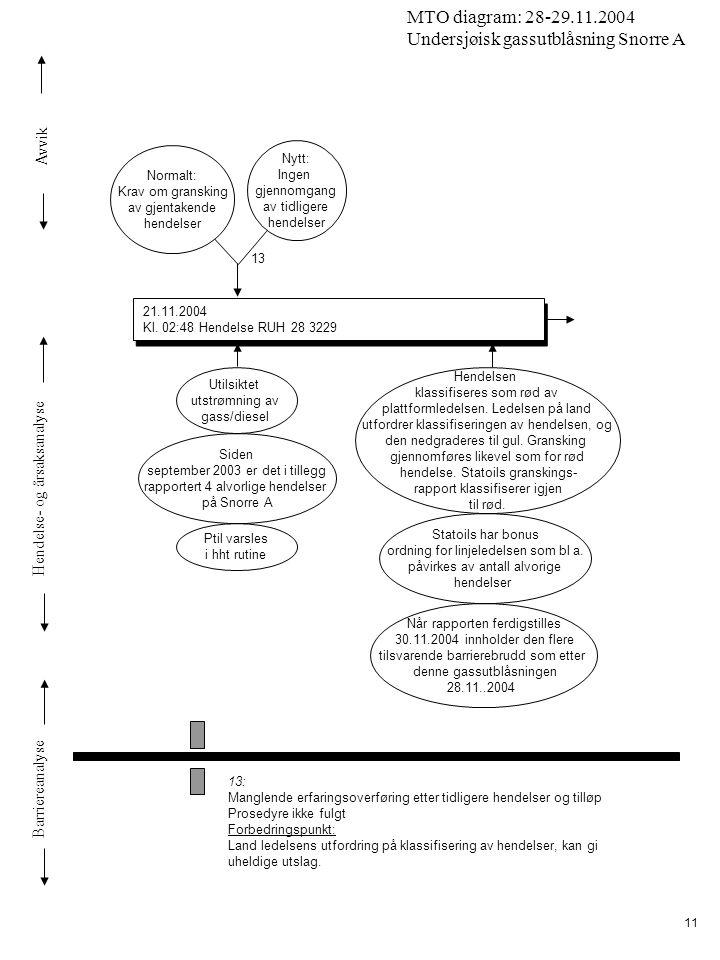 Avvik Hendelse- og årsaksanalyse Barriereanalyse MTO diagram: 28-29.11.2004 Undersjøisk gassutblåsning Snorre A 11 21.11.2004 Kl.