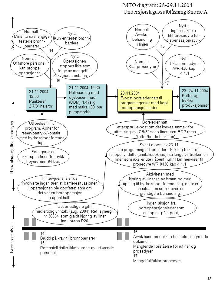 "Avvik Hendelse- og årsaksanalyse Barriereanalyse MTO diagram: 28-29.11.2004 Undersjøisk gassutblåsning Snorre A 12 21.11.2004 19:00 Punkterer 2 7/8"" h"