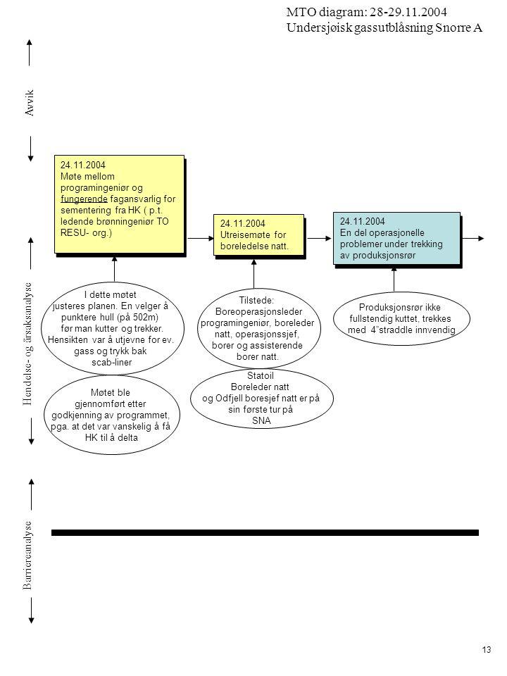 Avvik Hendelse- og årsaksanalyse Barriereanalyse MTO diagram: 28-29.11.2004 Undersjøisk gassutblåsning Snorre A 13 I dette møtet justeres planen. En v