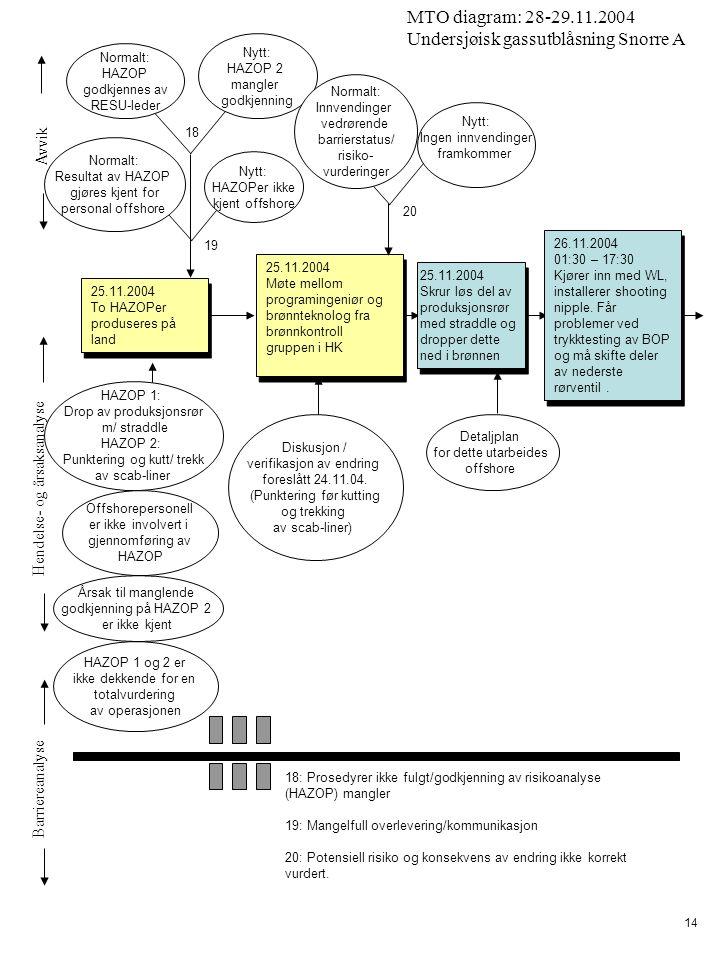 Avvik Hendelse- og årsaksanalyse Barriereanalyse MTO diagram: 28-29.11.2004 Undersjøisk gassutblåsning Snorre A 14 HAZOP 1: Drop av produksjonsrør m/