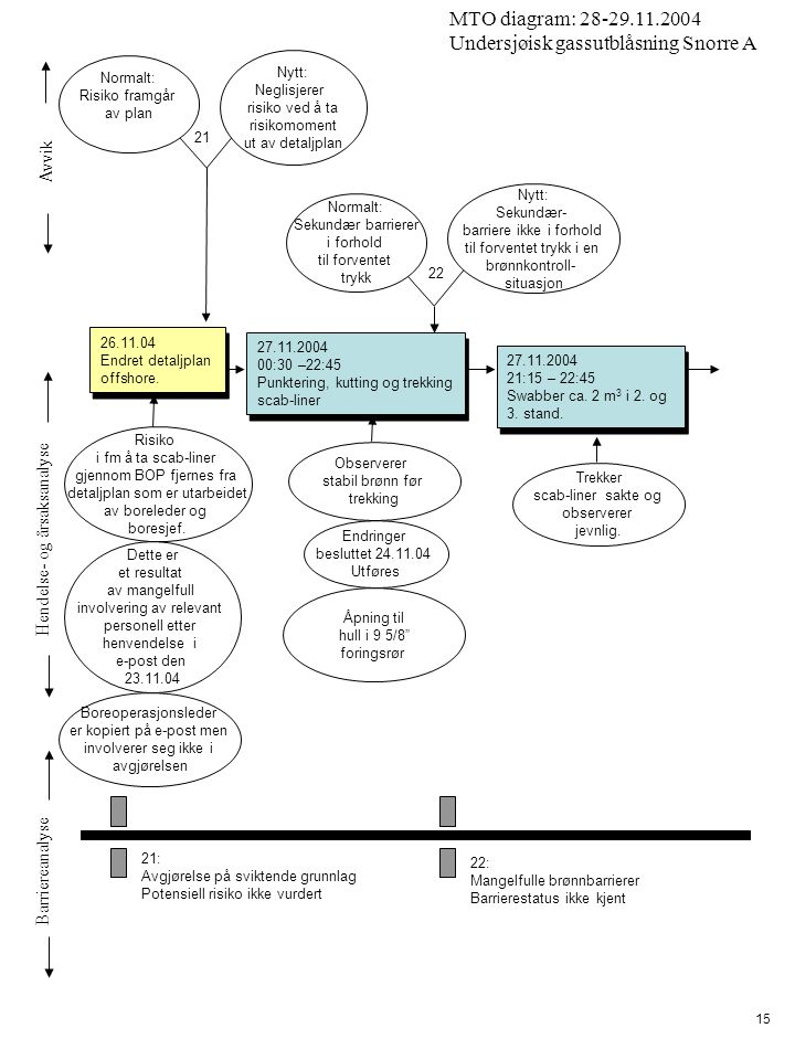 Avvik Hendelse- og årsaksanalyse Barriereanalyse MTO diagram: 28-29.11.2004 Undersjøisk gassutblåsning Snorre A 15 Endringer besluttet 24.11.04 Utføres 27.11.2004 00:30 –22:45 Punktering, kutting og trekking scab-liner 27.11.2004 00:30 –22:45 Punktering, kutting og trekking scab-liner 27.11.2004 21:15 – 22:45 Swabber ca.
