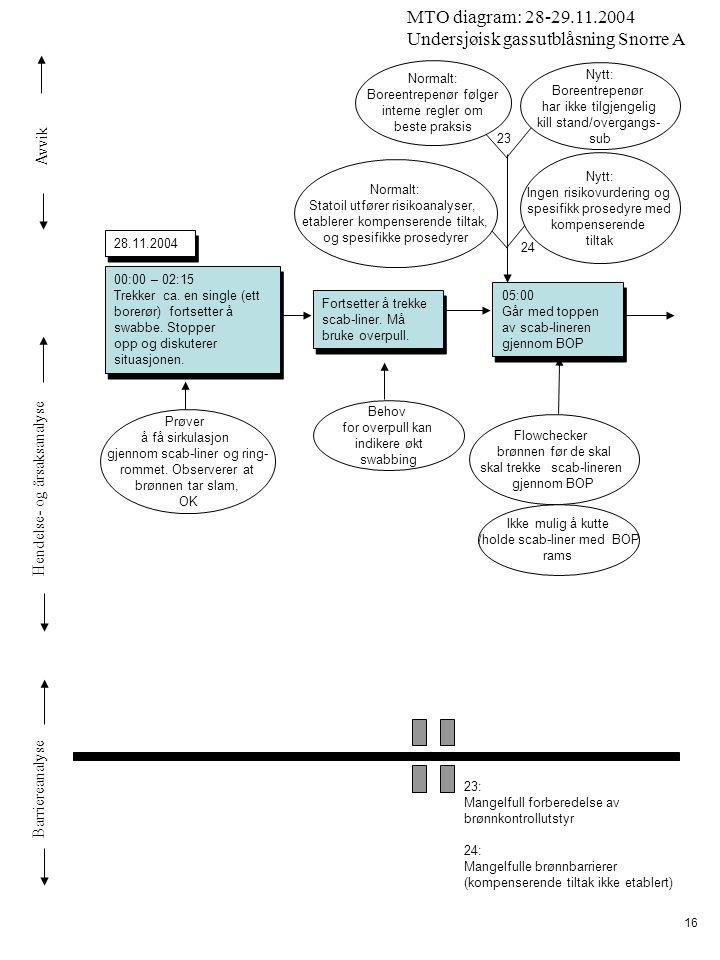 Avvik Hendelse- og årsaksanalyse Barriereanalyse MTO diagram: 28-29.11.2004 Undersjøisk gassutblåsning Snorre A 16 00:00 – 02:15 Trekker ca. en single