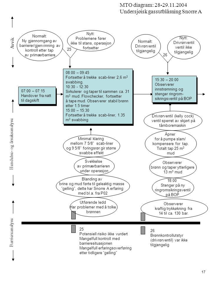 Avvik Hendelse- og årsaksanalyse Barriereanalyse MTO diagram: 28-29.11.2004 Undersjøisk gassutblåsning Snorre A 17 07:00 – 07:15 Handover fra natt til