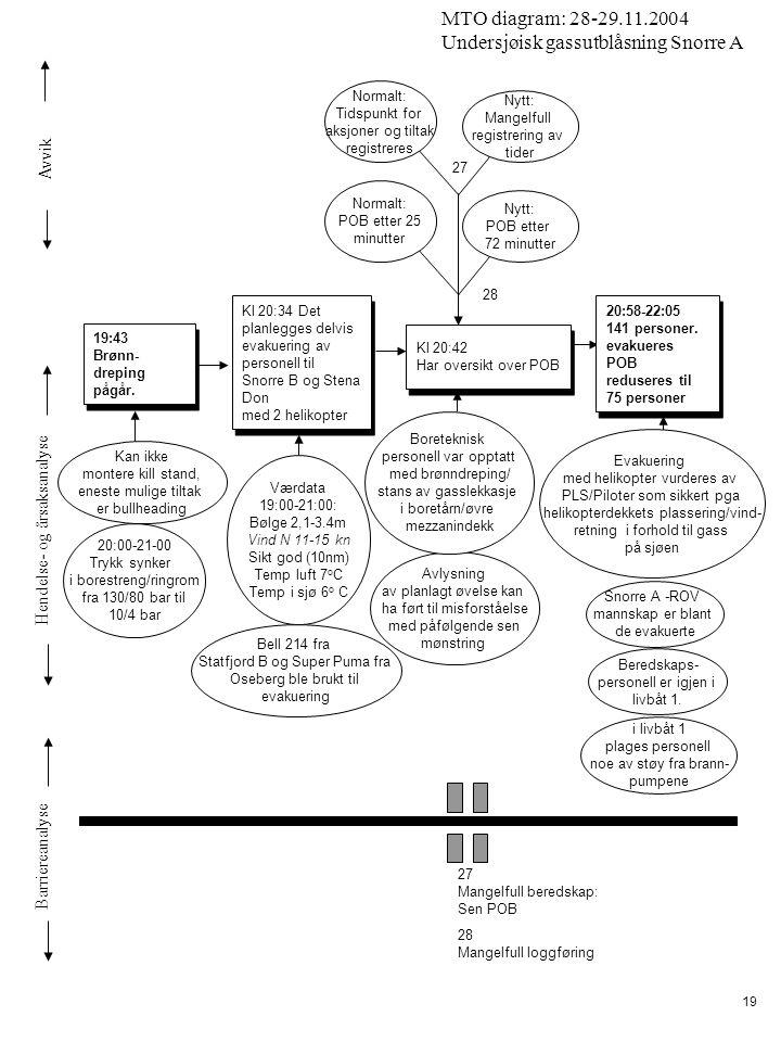 Avvik Hendelse- og årsaksanalyse Barriereanalyse MTO diagram: 28-29.11.2004 Undersjøisk gassutblåsning Snorre A 19 Kl 20:34 Det planlegges delvis evak