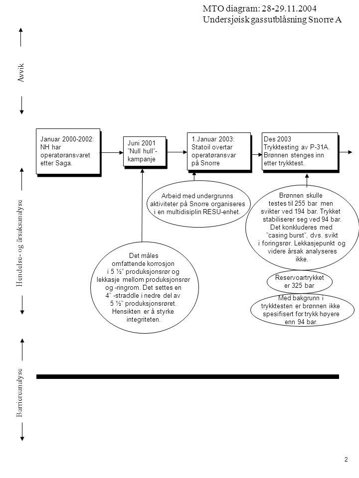 Avvik Hendelse- og årsaksanalyse Barriereanalyse MTO diagram: 28-29.11.2004 Undersjøisk gassutblåsning Snorre A 23 Vinden dreier fra :N til: SSW det er vindstille rundt midnatt ca 22:50 Personell (beredskapslag) i livbåt 1 flyttes, til livbåt 4 (N/W) ca 22:50 Personell (beredskapslag) i livbåt 1 flyttes, til livbåt 4 (N/W) 23:57 Hovedkraft i utvalgte områder er i ferd med å komme opp 23:57 Hovedkraft i utvalgte områder er i ferd med å komme opp Luftinntak LQ snus til taket over LQ Dette er 2.