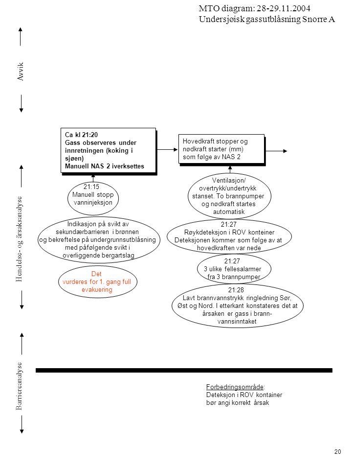 Avvik Hendelse- og årsaksanalyse Barriereanalyse MTO diagram: 28-29.11.2004 Undersjøisk gassutblåsning Snorre A 20 Ca kl 21:20 Gass observeres under i