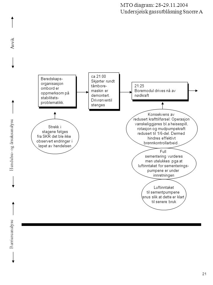 Avvik Hendelse- og årsaksanalyse Barriereanalyse MTO diagram: 28-29.11.2004 Undersjøisk gassutblåsning Snorre A 21 ca 21:00 Skjørter rundt tårnbore- maskin er demontert.