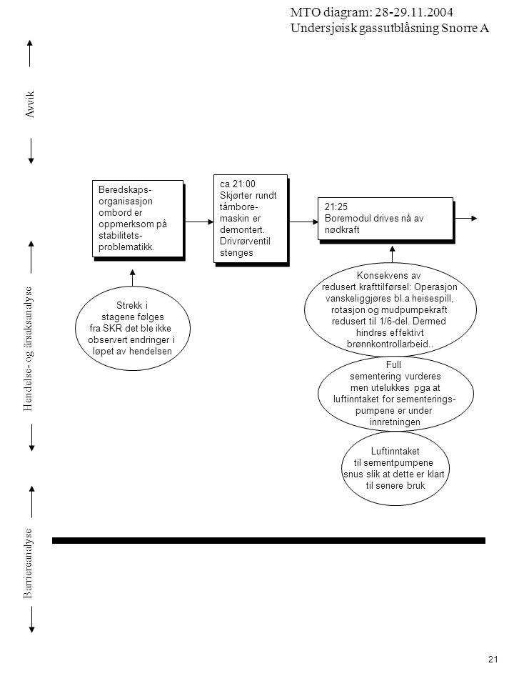 Avvik Hendelse- og årsaksanalyse Barriereanalyse MTO diagram: 28-29.11.2004 Undersjøisk gassutblåsning Snorre A 21 ca 21:00 Skjørter rundt tårnbore- m