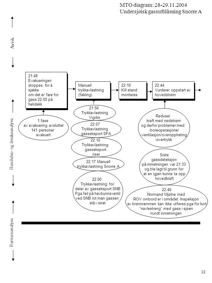 Avvik Hendelse- og årsaksanalyse Barriereanalyse MTO diagram: 28-29.11.2004 Undersjøisk gassutblåsning Snorre A 22 21:50 Trykkavlastning Vigdis 22:07