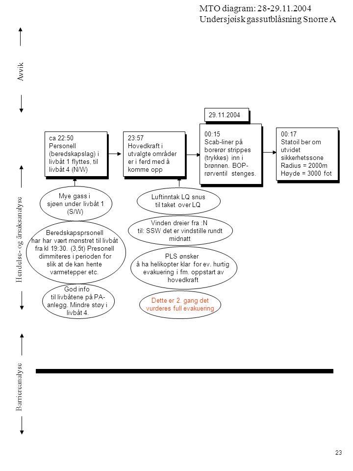 Avvik Hendelse- og årsaksanalyse Barriereanalyse MTO diagram: 28-29.11.2004 Undersjøisk gassutblåsning Snorre A 23 Vinden dreier fra :N til: SSW det e