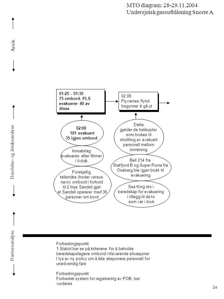 Avvik Hendelse- og årsaksanalyse Barriereanalyse MTO diagram: 28-29.11.2004 Undersjøisk gassutblåsning Snorre A 24 Dette gjelder de helikopter som bru