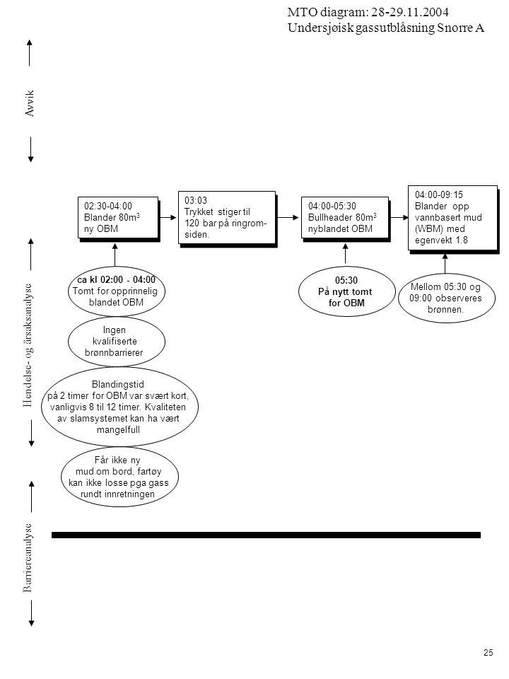 Avvik Hendelse- og årsaksanalyse Barriereanalyse MTO diagram: 28-29.11.2004 Undersjøisk gassutblåsning Snorre A 25 03:03 Trykket stiger til 120 bar på