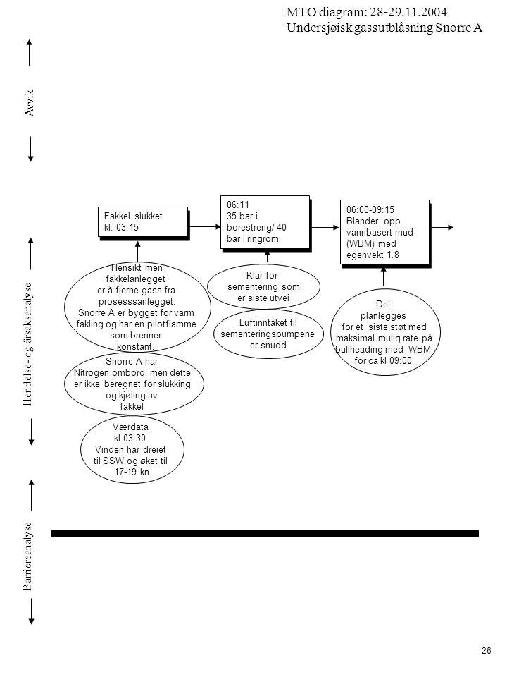 Avvik Hendelse- og årsaksanalyse Barriereanalyse MTO diagram: 28-29.11.2004 Undersjøisk gassutblåsning Snorre A 26 Snorre A har Nitrogen ombord. men d
