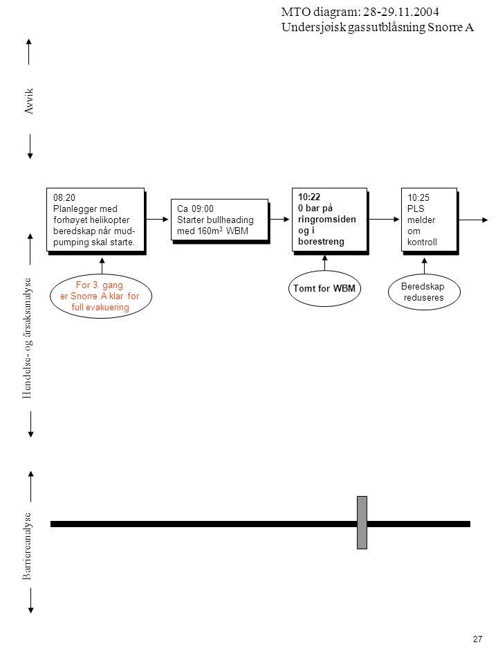Avvik Hendelse- og årsaksanalyse Barriereanalyse MTO diagram: 28-29.11.2004 Undersjøisk gassutblåsning Snorre A 27 10:25 PLS melder om kontroll 10:25 PLS melder om kontroll Beredskap reduseres 08:20 Planlegger med forhøyet helikopter beredskap når mud- pumping skal starte.