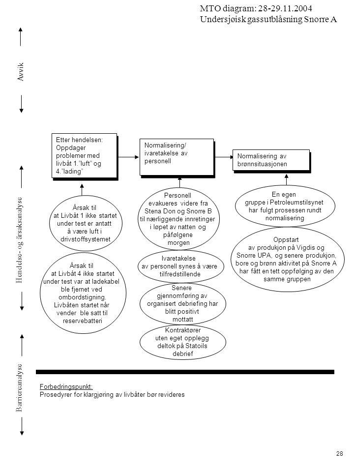 Avvik Hendelse- og årsaksanalyse Barriereanalyse MTO diagram: 28-29.11.2004 Undersjøisk gassutblåsning Snorre A 28 Etter hendelsen: Oppdager problemer