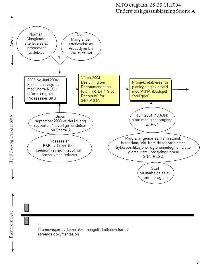 Avvik Hendelse- og årsaksanalyse Barriereanalyse MTO diagram: 28-29.11.2004 Undersjøisk gassutblåsning Snorre A 3 Våren 2004: Beslutning om Recommendation to drill (RTD) / Slot Recovery for 34/7-P-31A Våren 2004: Beslutning om Recommendation to drill (RTD) / Slot Recovery for 34/7-P-31A Prosjekt etableres for planlegging av arbeid med P-31A (Budsjett foreligger) Prosjekt etableres for planlegging av arbeid med P-31A (Budsjett foreligger) Start på utarbeidelse av brønnprogram Juni 2004 (17.6.04) Møte med gjennomgang av P-31 Programingeniør samler historisk brønndata, inkl.