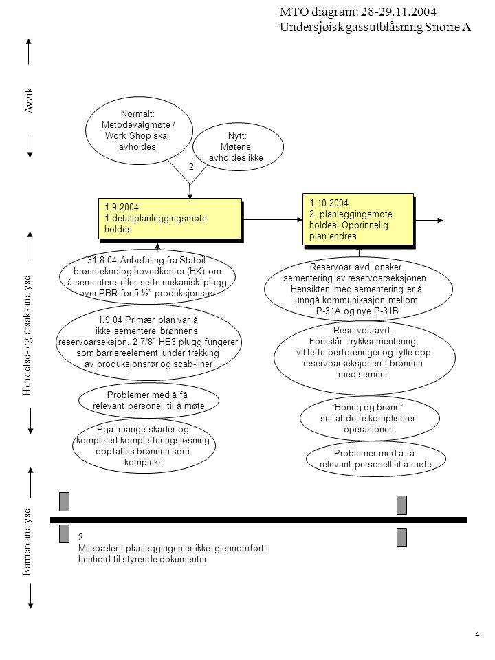 Avvik Hendelse- og årsaksanalyse Barriereanalyse MTO diagram: 28-29.11.2004 Undersjøisk gassutblåsning Snorre A 5 27.10.2004 Beslutning om trykksementering av reservoarsoner 27.10.2004 Beslutning om trykksementering av reservoarsoner Forberedende møte for RTD (recommendation to drill) 01.11.04 Odfjell overtar borekontrakt fra Prosafe.