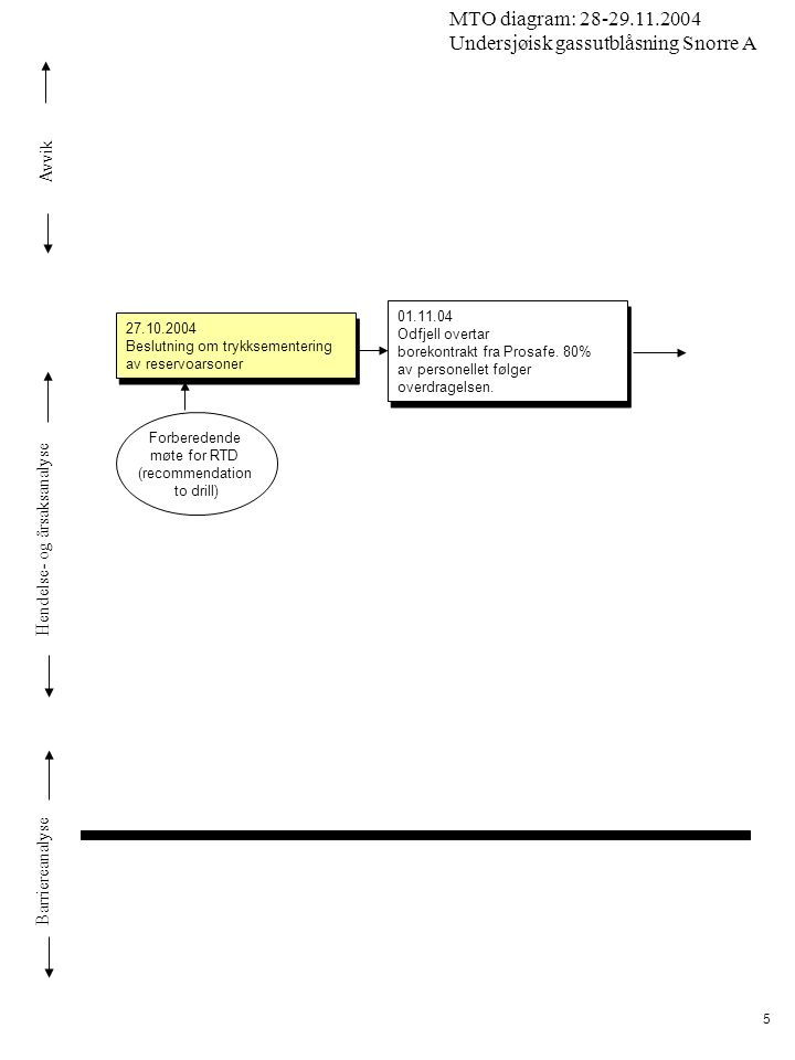 Avvik Hendelse- og årsaksanalyse Barriereanalyse MTO diagram: 28-29.11.2004 Undersjøisk gassutblåsning Snorre A 16 00:00 – 02:15 Trekker ca.