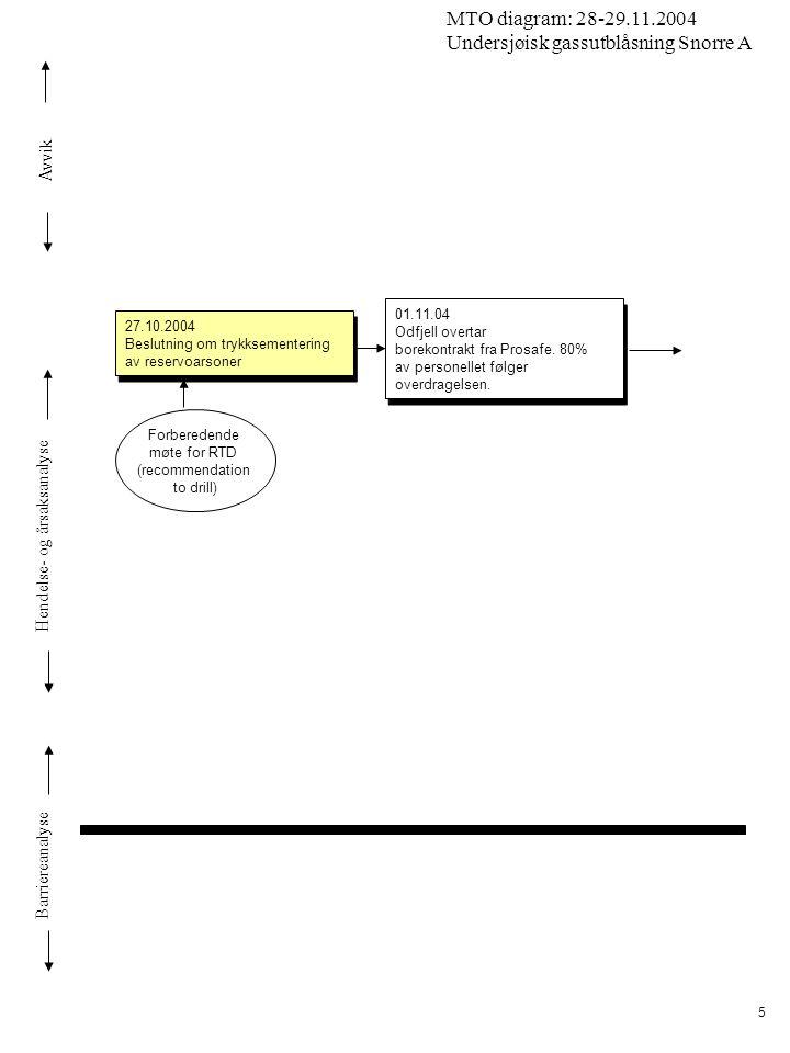 Avvik Hendelse- og årsaksanalyse Barriereanalyse MTO diagram: 28-29.11.2004 Undersjøisk gassutblåsning Snorre A 5 27.10.2004 Beslutning om trykksement