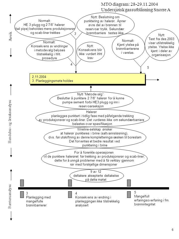 Avvik Hendelse- og årsaksanalyse Barriereanalyse MTO diagram: 28-29.11.2004 Undersjøisk gassutblåsning Snorre A 17 07:00 – 07:15 Handover fra natt til dagskift 07:00 – 07:15 Handover fra natt til dagskift 08:00 – 09:45 Fortsetter å trekke scab-liner 2,6 m 3 swabbing.