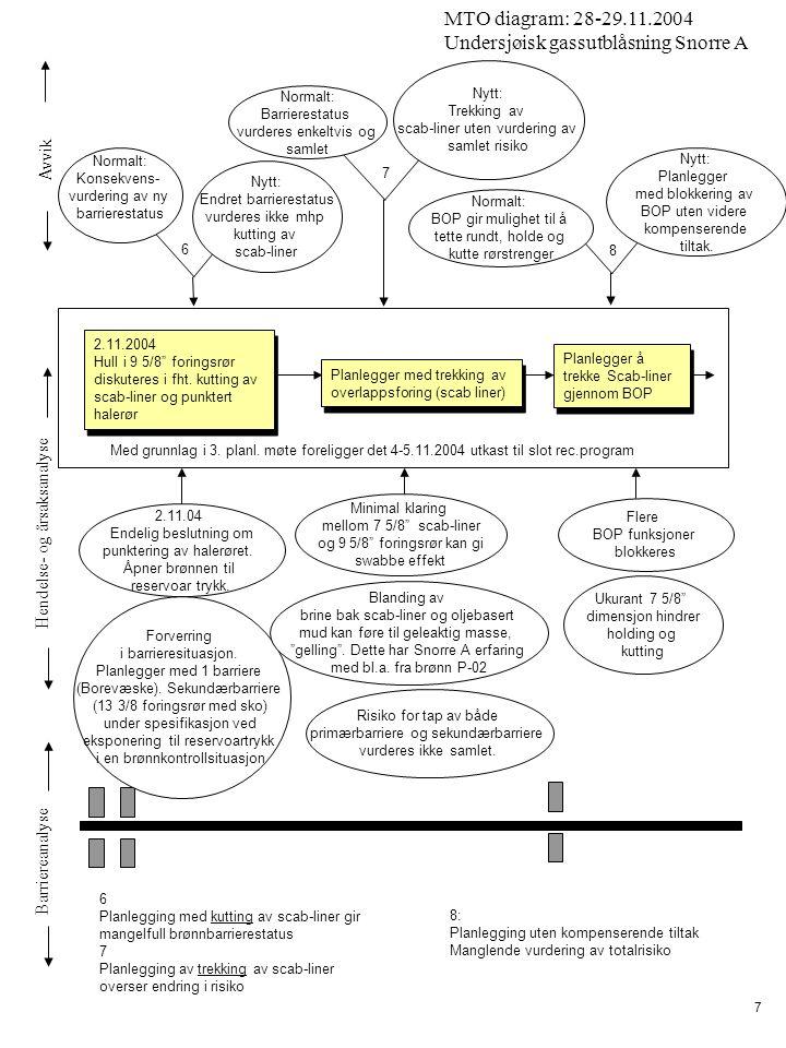 Avvik Hendelse- og årsaksanalyse Barriereanalyse MTO diagram: 28-29.11.2004 Undersjøisk gassutblåsning Snorre A 18 Hovedkraft og vanninjeksjon fortsetter 19:30 Pga brønnsituasjonen iverksettes manuell PAS og generell alarm med mønstring av personell ombord (POB) = 216 personer 19:30 Pga brønnsituasjonen iverksettes manuell PAS og generell alarm med mønstring av personell ombord (POB) = 216 personer 19:35-21:20 Gass på innretningen.