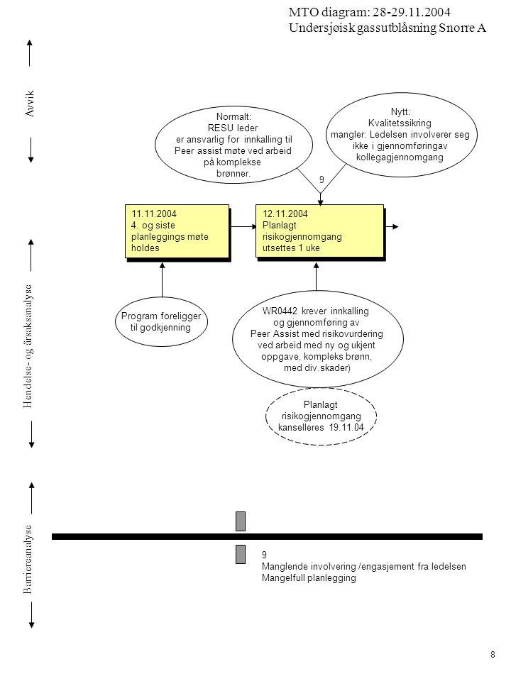 Avvik Hendelse- og årsaksanalyse Barriereanalyse MTO diagram: 28-29.11.2004 Undersjøisk gassutblåsning Snorre A 8 11.11.2004 4. og siste planleggings