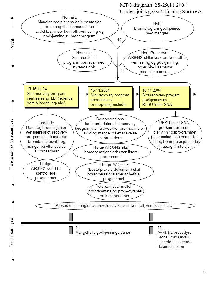Avvik Hendelse- og årsaksanalyse Barriereanalyse MTO diagram: 28-29.11.2004 Undersjøisk gassutblåsning Snorre A 9 15.11.2004 Slot recovery program anbefales av boreoperasjonsleder 15.11.2004 Slot recovery program anbefales av boreoperasjonsleder 16.11.2004 Slot recovery progam godkjennes av RESU leder SNA 16.11.2004 Slot recovery progam godkjennes av RESU leder SNA Normalt: Mangler ved planens dokumentasjon og mangelfull barrierestatus avdekkes under kontroll, verifisering og godkjenning av brønnprogram.