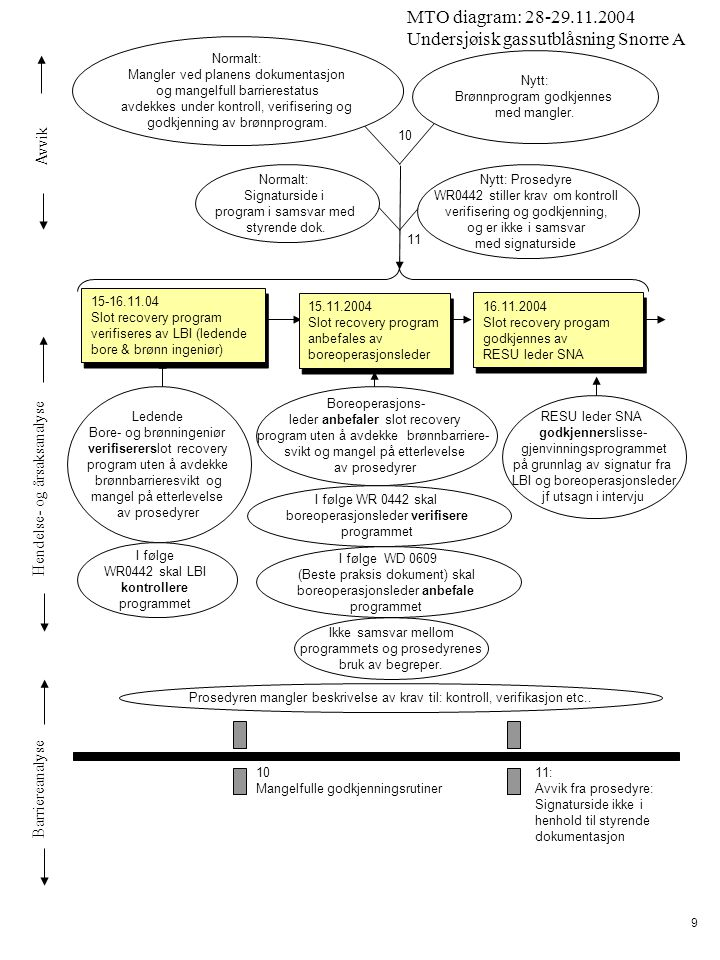 Avvik Hendelse- og årsaksanalyse Barriereanalyse MTO diagram: 28-29.11.2004 Undersjøisk gassutblåsning Snorre A 9 15.11.2004 Slot recovery program anb