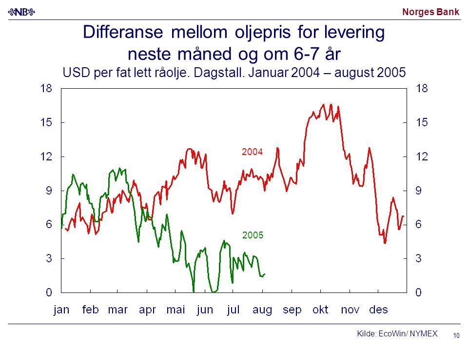 Norges Bank 10 Differanse mellom oljepris for levering neste måned og om 6-7 år USD per fat lett råolje. Dagstall. Januar 2004 – august 2005 2005 2004