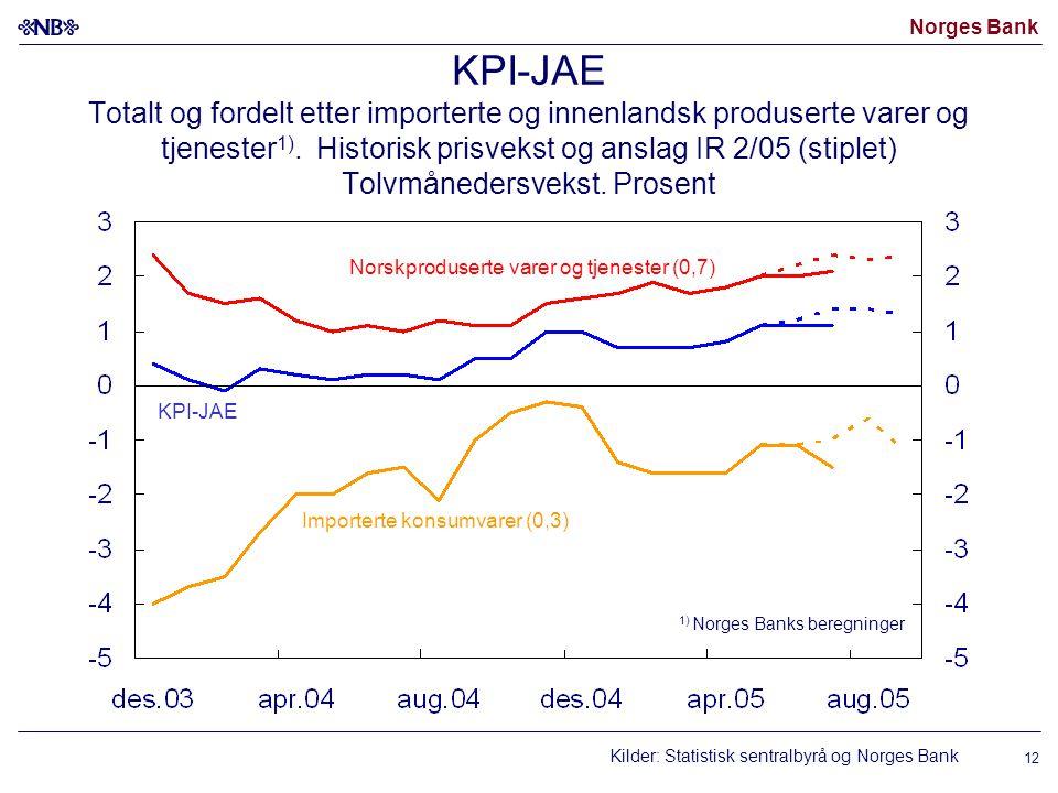 Norges Bank 12 KPI-JAE Totalt og fordelt etter importerte og innenlandsk produserte varer og tjenester 1). Historisk prisvekst og anslag IR 2/05 (stip