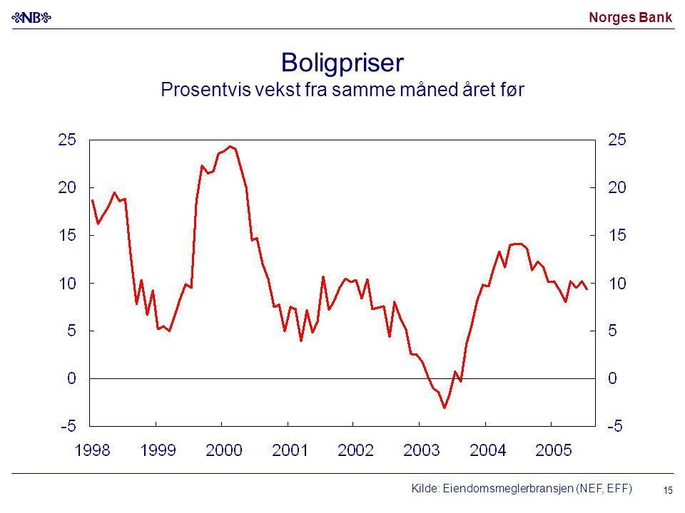 Norges Bank 15 Boligpriser Prosentvis vekst fra samme måned året før Kilde: Eiendomsmeglerbransjen (NEF, EFF)