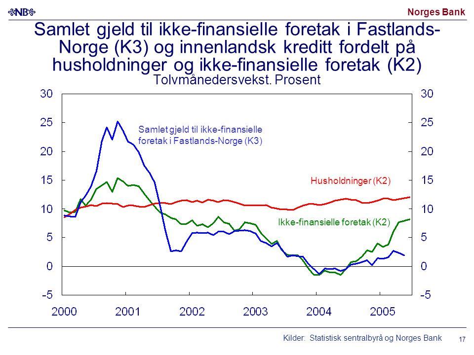 Norges Bank 17 Samlet gjeld til ikke-finansielle foretak i Fastlands- Norge (K3) og innenlandsk kreditt fordelt på husholdninger og ikke-finansielle f