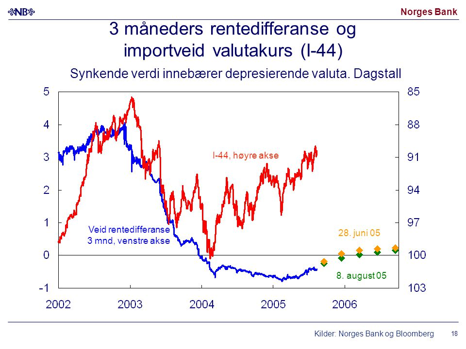 Norges Bank 18 3 måneders rentedifferanse og importveid valutakurs (I-44) Synkende verdi innebærer depresierende valuta. Dagstall Kilder: Norges Bank