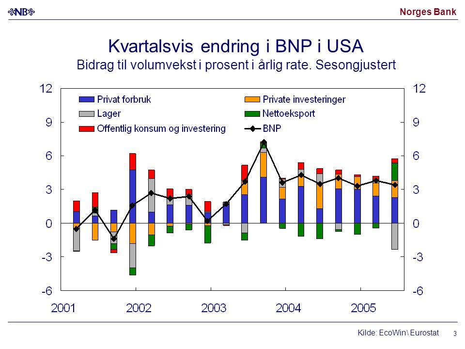 Norges Bank 3 Kilde: EcoWin\ Eurostat Kvartalsvis endring i BNP i USA Bidrag til volumvekst i prosent i årlig rate. Sesongjustert