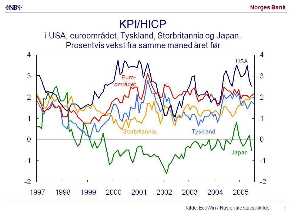 Norges Bank 5 Konsumprisvekst i Norden Prosentvis vekst fra samme måned året før Kilde: EcoWin/Nasjonale statistikkkilder Norge (KPI-JAE) Sverige (UND1X) Danmark* Sverige (UND1X uten energi) * KPI eksl.
