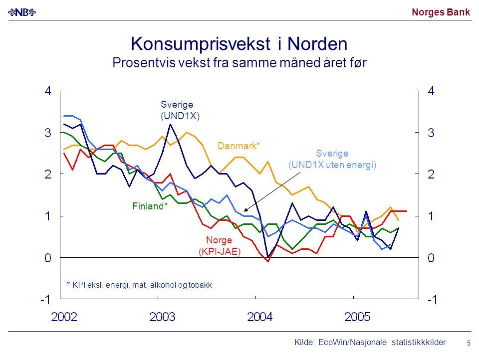 Norges Bank 5 Konsumprisvekst i Norden Prosentvis vekst fra samme måned året før Kilde: EcoWin/Nasjonale statistikkkilder Norge (KPI-JAE) Sverige (UND