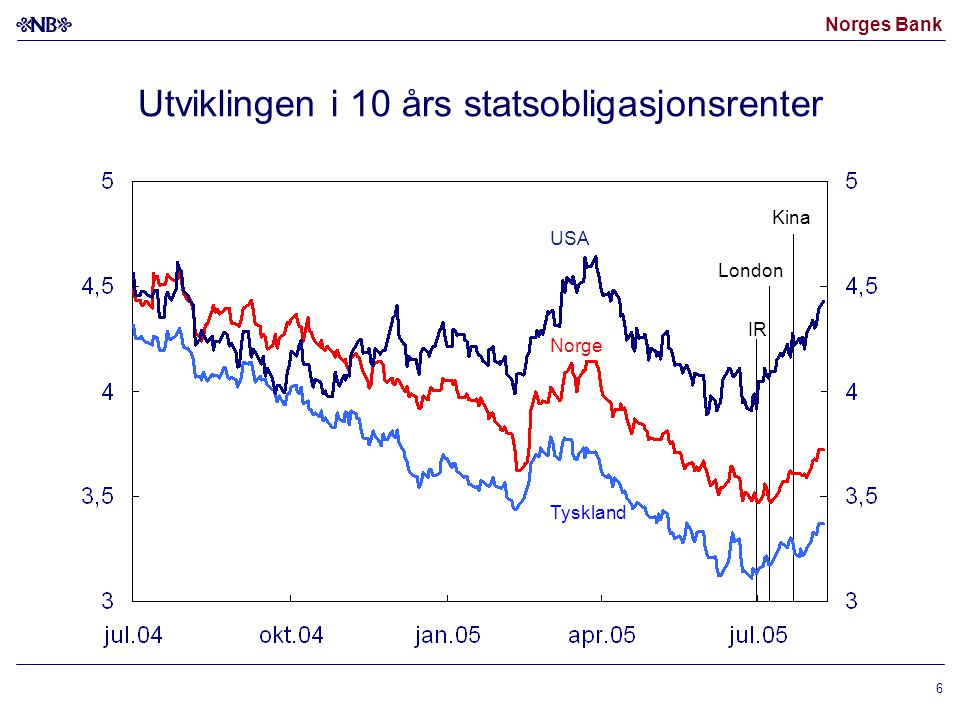Norges Bank 6 Utviklingen i 10 års statsobligasjonsrenter Tyskland Norge USA IR Kina London